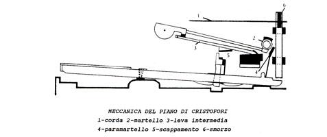 mecc_cristofori